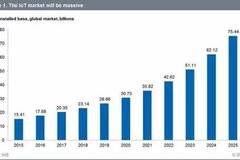 福布斯:2016年物联网预测和市场估算总结