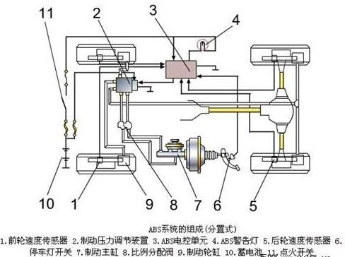 一汽大众迈腾车身电子稳定系统 ESP 九大功能原理介绍