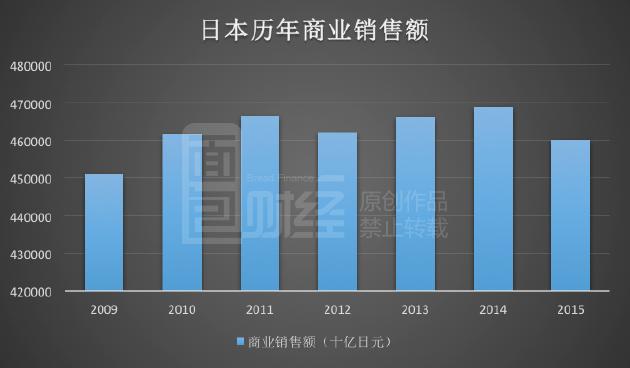 日资零售巨头:赚中国人的钱 补贴日本市场