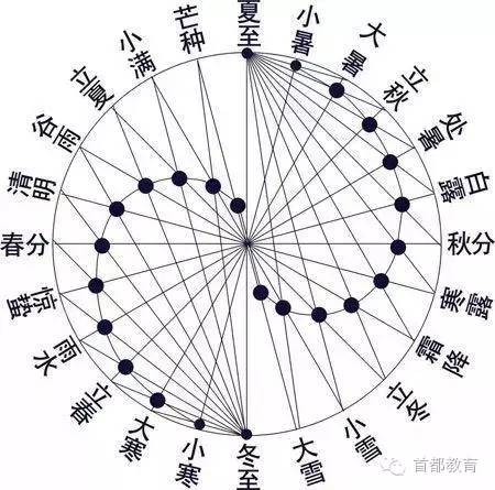 """中国""""二十四节气""""入选非遗!"""