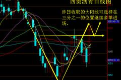 刘樊鑫12.1南商/西贵沥青/西贵天然气日内操作建议