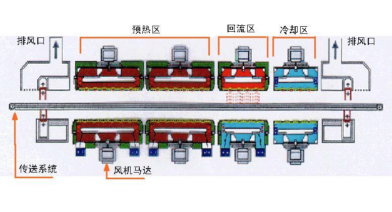 SMT贴片加工知识:回流焊接机的介绍及关键工艺