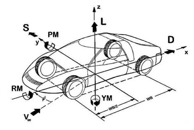 技术| 汽车空气动力学坐标系问题图片