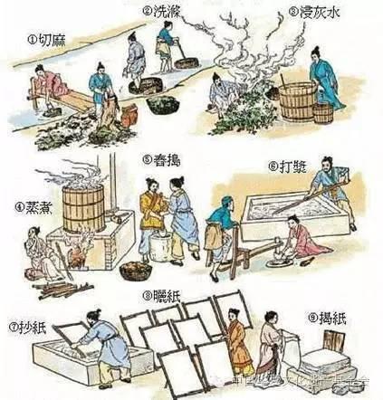 国传统代表文化四大发明之一 造纸术