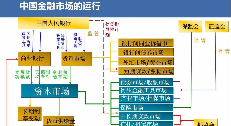 海龟干货:图解当前中国金融体系图片