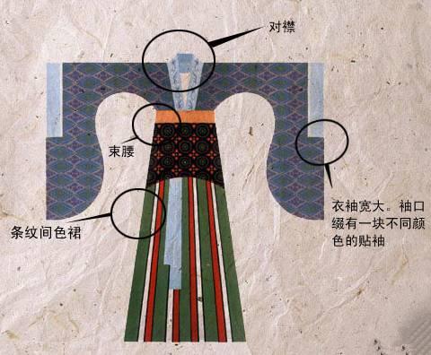 魏晋南北朝时期的女子服饰图片