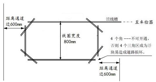 (2)用切割机沿笔线切割混凝土地面,切割深度为50mm,宽度为4mm。馈线槽的宽度为7mm,深度为50mm。 (3)切完槽后用清水将槽中泥浆冲洗干净。 (4)用吹风机将槽吹干,要保证槽的底面发白。 (5)用1.0平方32股软线绕切割槽顺时针方向或逆时针方向4-6圈,引出线要进行双绞后放入馈线槽中,至机箱安装处预留1.