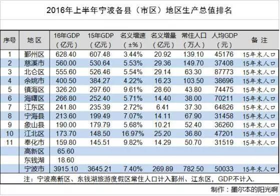 广东gdp排名_09中国gdp排名