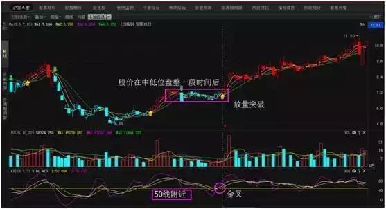 """股票买卖只用kdj就足够,低买高卖难以置信的精准"""""""