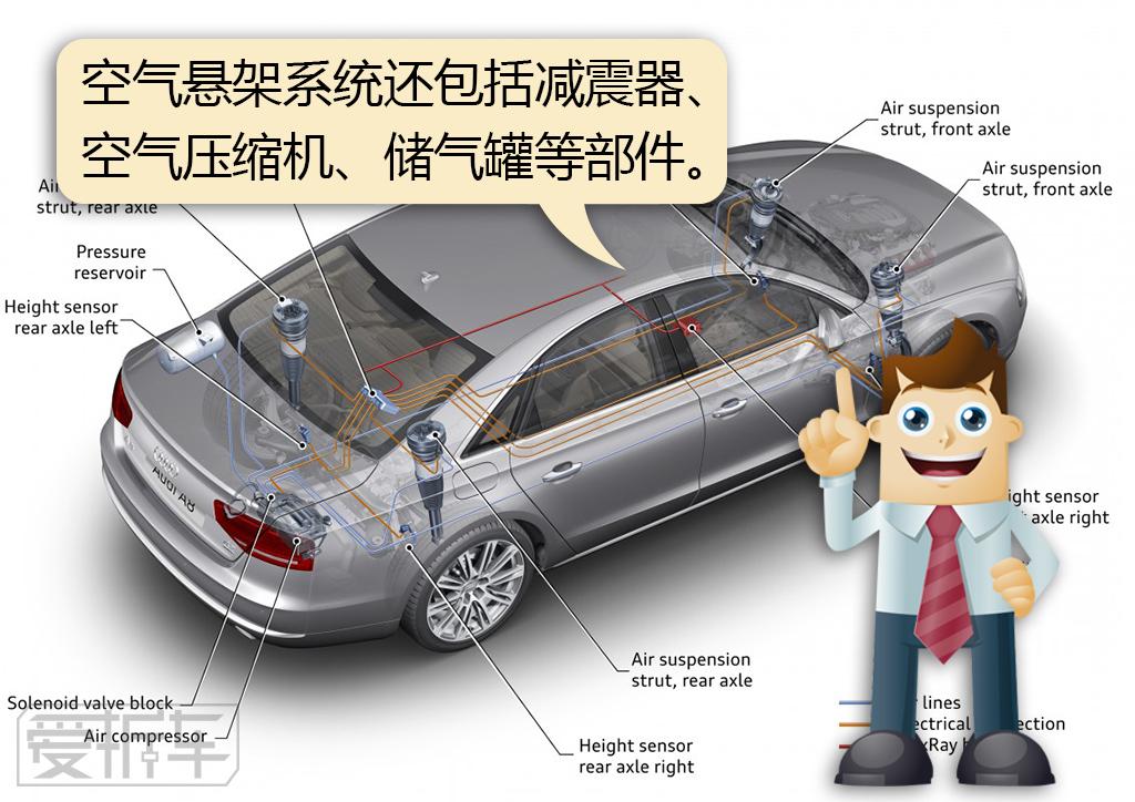 减震器,导向机构,空气压缩机,气路,储气罐,高度控制阀等部件,要比其他图片