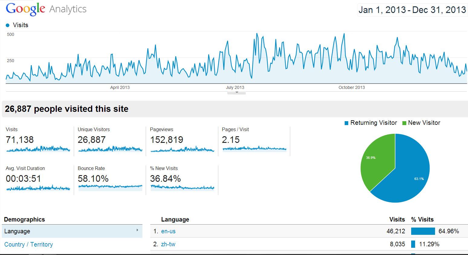 推荐几个常用的网站建设流量统计工具