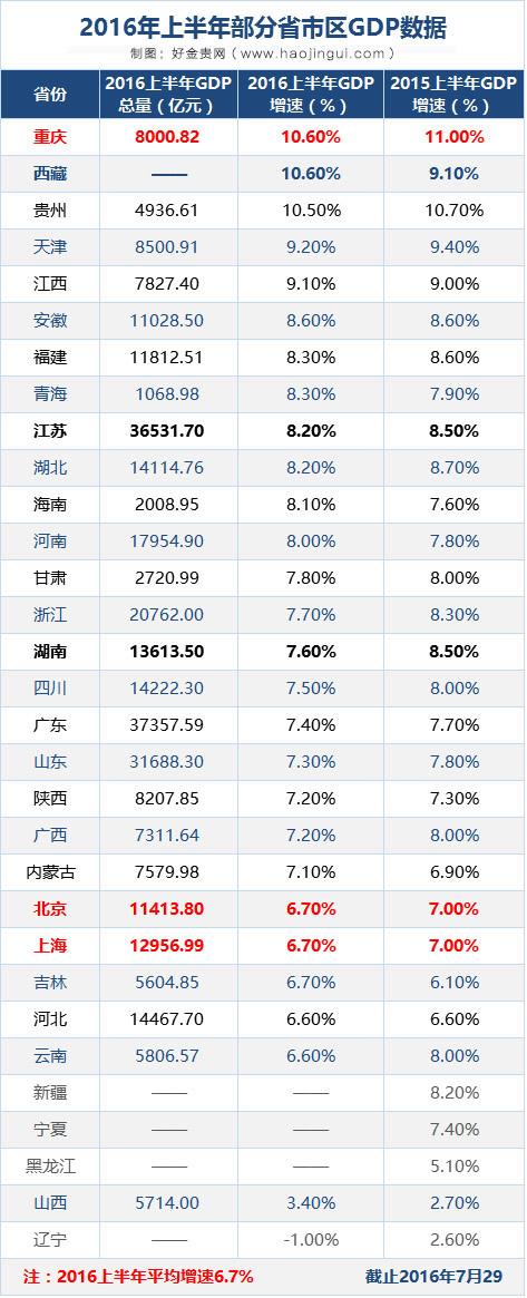 中国各省经济排名 GDP
