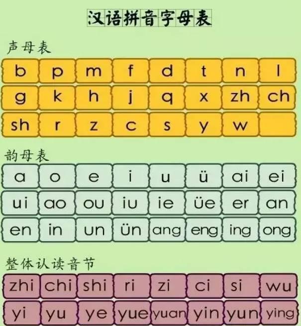 声母表-小学汉语拼音字母表