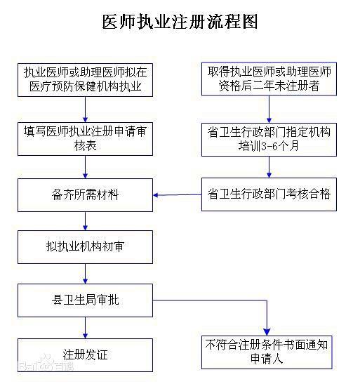 医师执业注册流程图