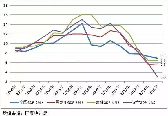 为什么东北GDp下滑_为何中国有些企业 大 却不 伟大
