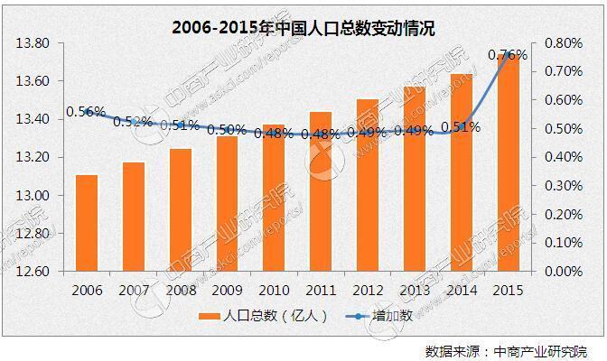 中国人口那么多,如果不靠进口食物的话,能自给自足吗