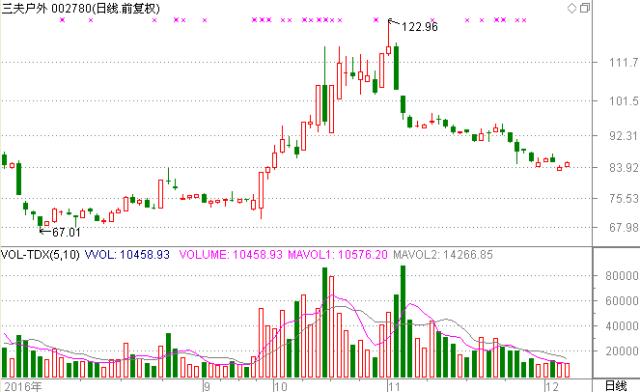 温州 股票配资平台