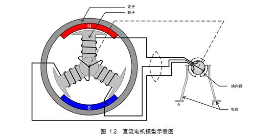无刷直流电机的工作原理图片
