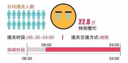 深圳香港过关指南 罗湖口岸