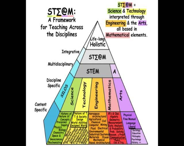 未来学校学什么,看重什么?五大角度带你认识未来学校 - 思想家 - 教育科研博客