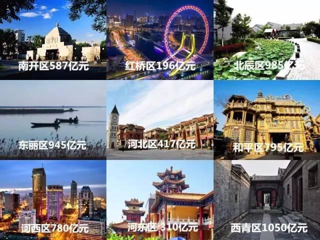 天津各区gdp_天津市区各区位置地图