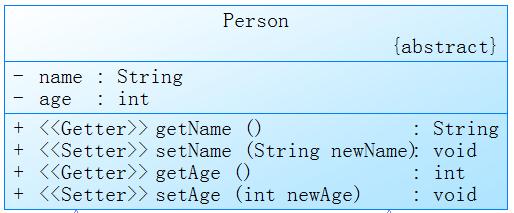 Java利器之UML类图详解