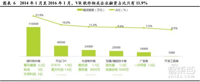 VR软件行业深度报告 2019年将超过硬件市场规模