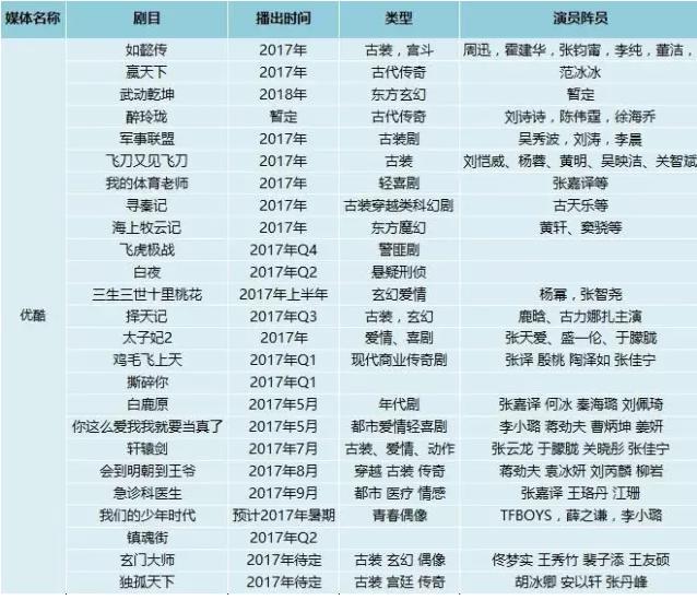2017电视剧名单出炉 五大视频平台资源汇总