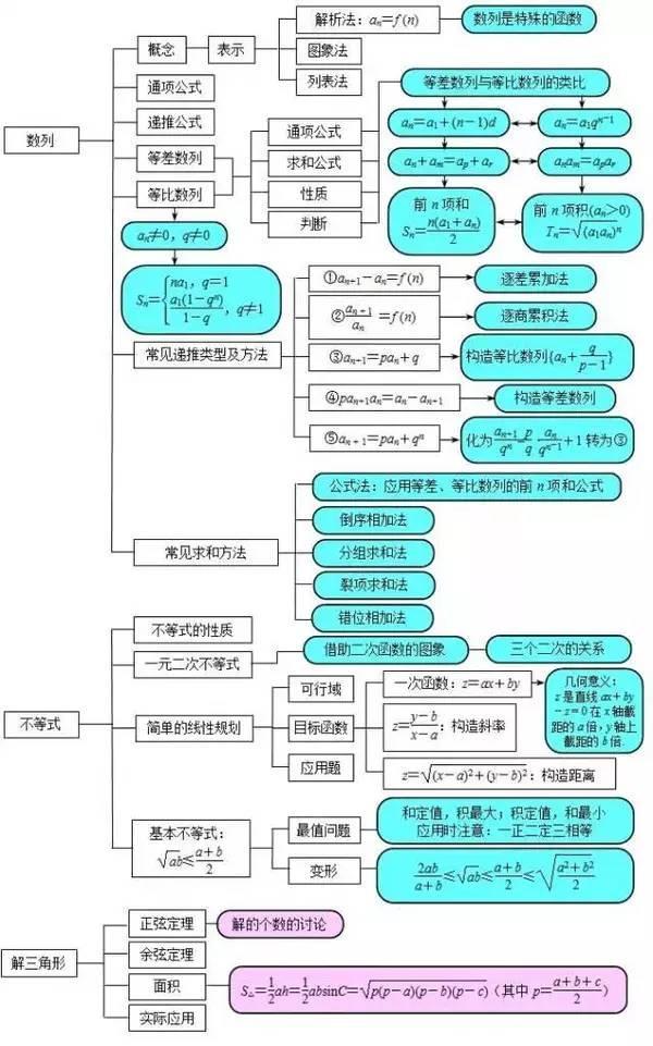年出题教师总结数学思维导图 简直就是得分圣经