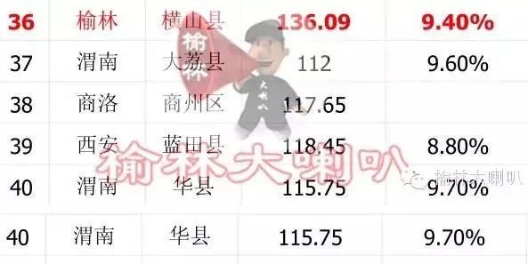 蓝田gdp_西安上半年GDP发布,蓝田增速全市前五