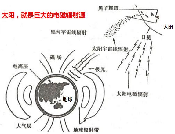 空调电磁辐射比70辆电动车还大? - 康斯坦丁 - 科幻星系