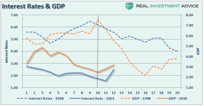 1998年经济增长率_...写字楼吸纳量与经济增长率走势 资料来源:DTZ戴德梁行、国家统计...