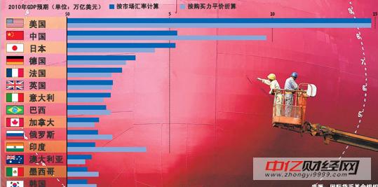 广东gdp什么时候超印度_表情 印度GDP超越中国心态比数据重要 表情