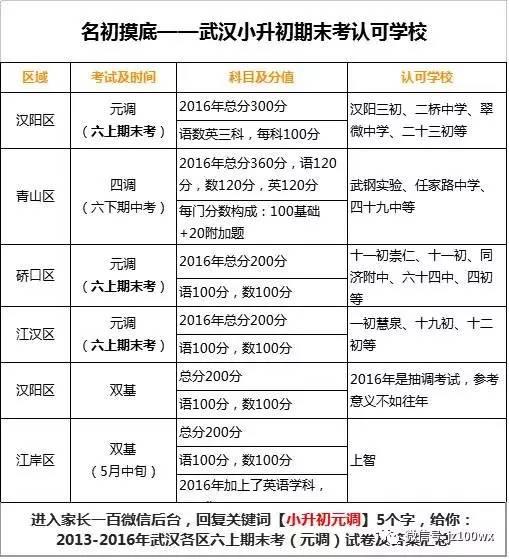 通知!武汉中小学2017寒假和期末考试时间,定了小学闵行平南图片
