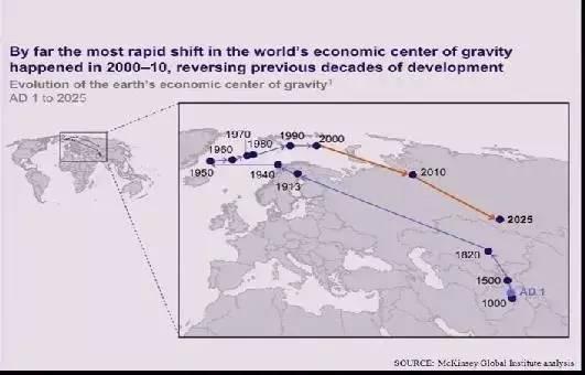 现如今世界经济总量位居第二位的国家是