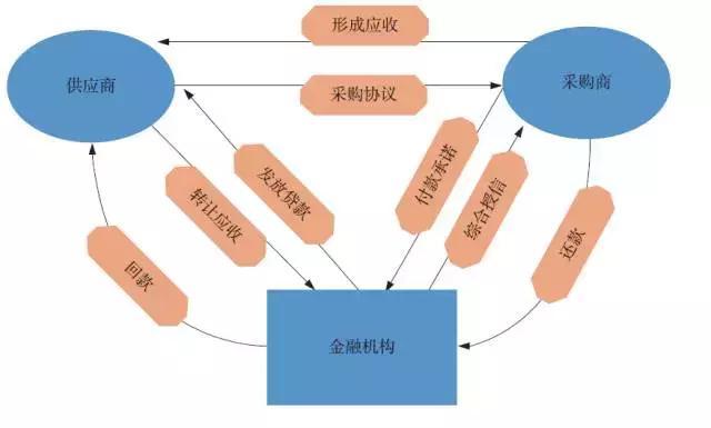 供应链金融业务模式分析,全面了解供应链金融