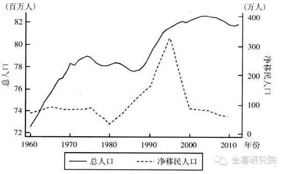 中国人口数量变化图_德国人口数量 2018