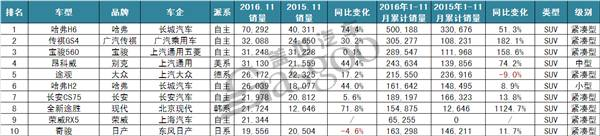 """盖世汽车│2016年11月SUV销量解析:哈弗H6破7万"""""""