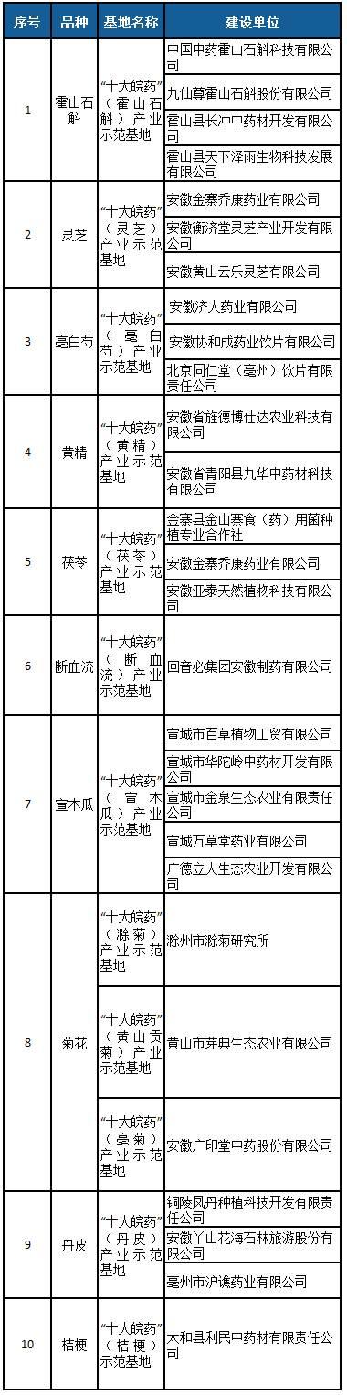 石斛排行榜_平远客家炒绿和平远石斛上榜2021年第二批全国名特优新农产品名录