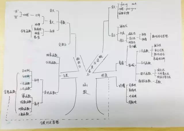 (高一数学所有知识点树形图)图片
