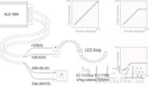 LED灯条调光应用的驱动电源应该如何选择