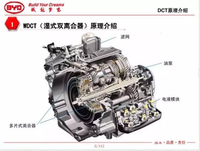 一,湿式双离合变速器6dt35主要结构