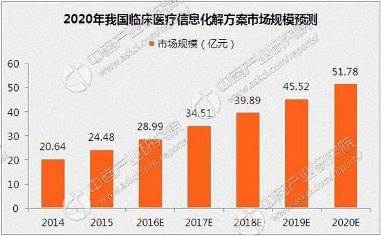卫生投入占GDP比重低怎么办_中国制造业占gdp比重