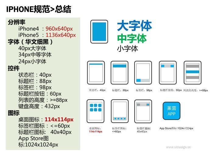 设计端UI移动尺寸规范梯田平整设计图图片