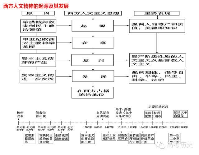 有了这份知识框架图,牢记必修三知识 so easy