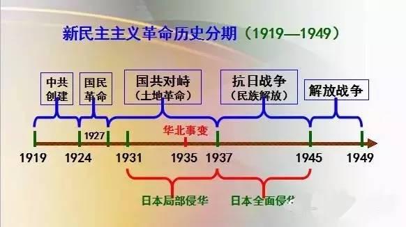 中国古代历史思维导图,文科生应该人手一份图片