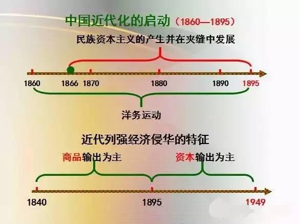 中国古代历史思维导图