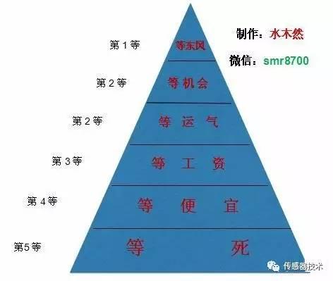 """中国社会的六等人:看看你是第几""""等""""?!"""""""