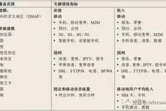 新领域促亚太电信市场迅猛发展 2021年收入将达3190亿美元