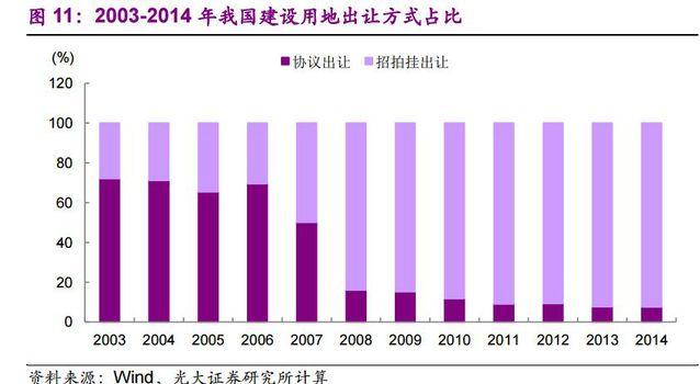 土地出让价格是gdp吗_中国7城市今年 卖地 均超千亿 创历史记录